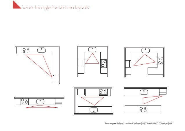 Kitchen triangle design with island Kitchen triangle design with island