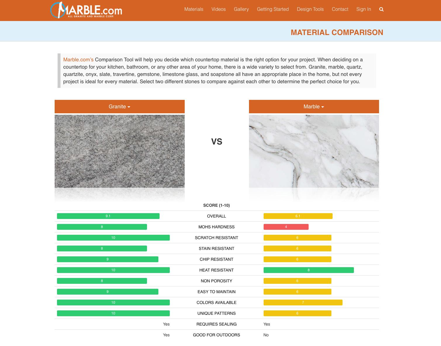 Exceptionnel Countertop Comparison Tool
